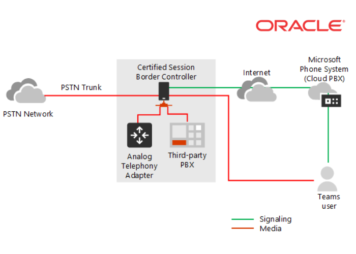 Oracle Direct Routing
